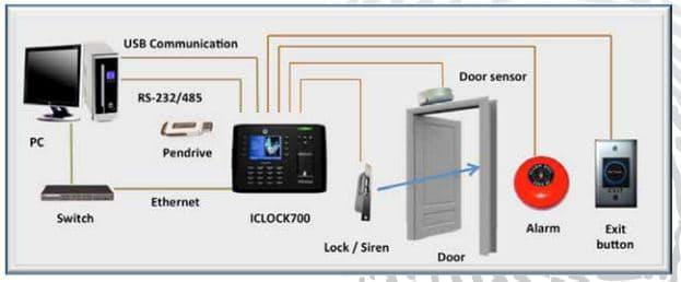 iClock700